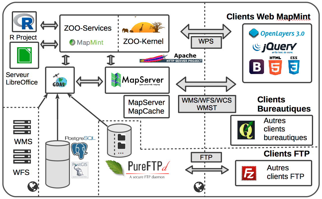 MapMint architecture preview image